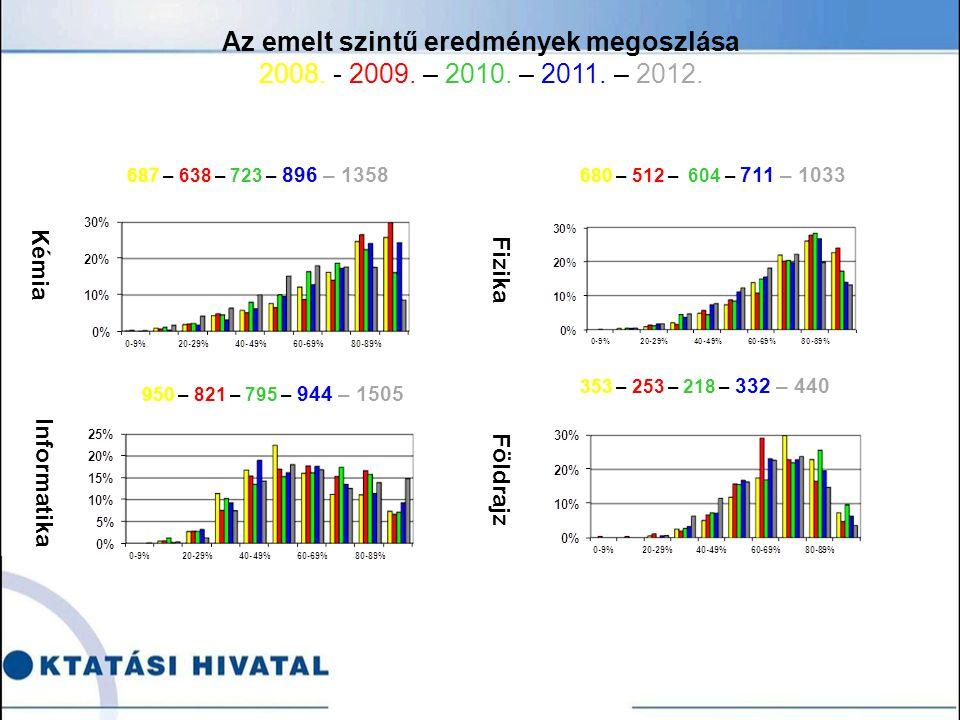 Kémia Informatika Fizika Földrajz 687 – 638 – 723 – 896 – 1358 680 – 512 – 604 – 711 – 1033 950 – 821 – 795 – 944 – 1505 353 – 253 – 218 – 332 – 440 Az emelt szintű eredmények megoszlása 2008.