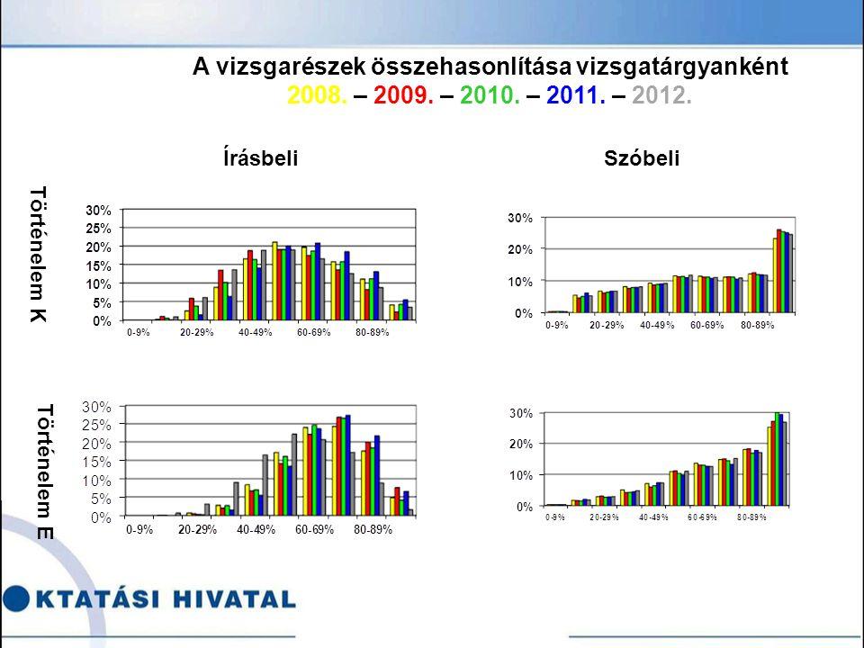 Történelem K Történelem E ÍrásbeliSzóbeli A vizsgarészek összehasonlítása vizsgatárgyanként 2008.