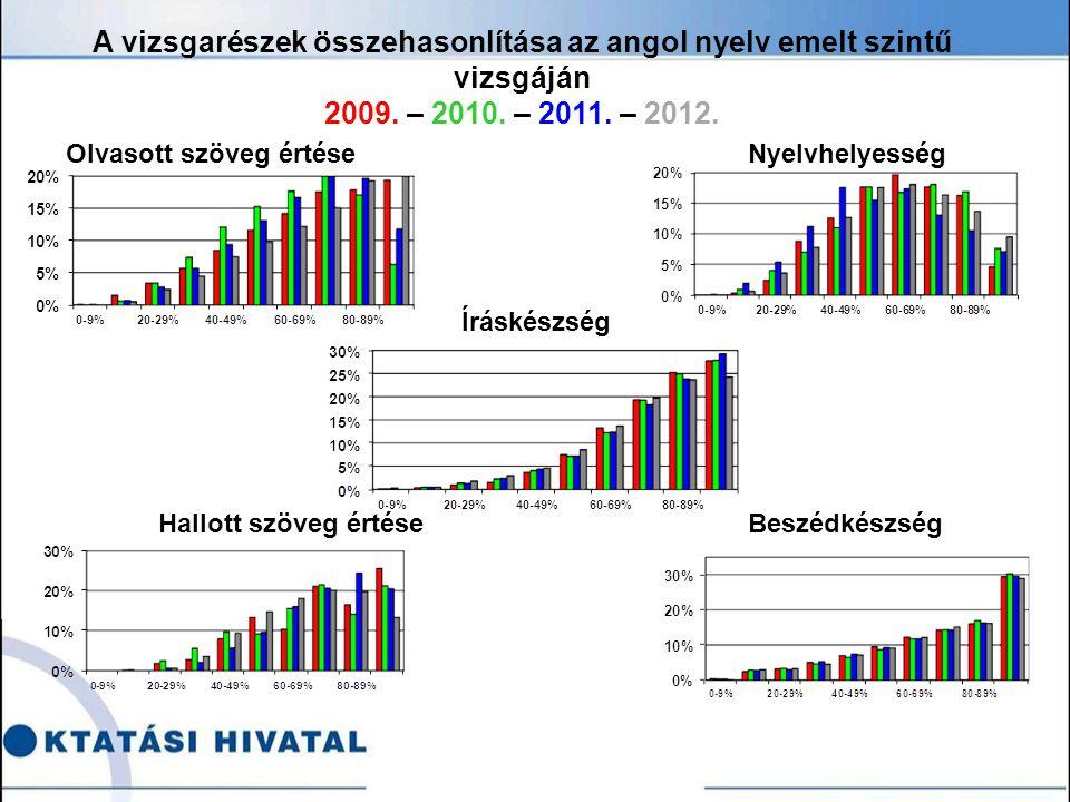 Olvasott szöveg értéseNyelvhelyesség A vizsgarészek összehasonlítása az angol nyelv emelt szintű vizsgáján 2009.