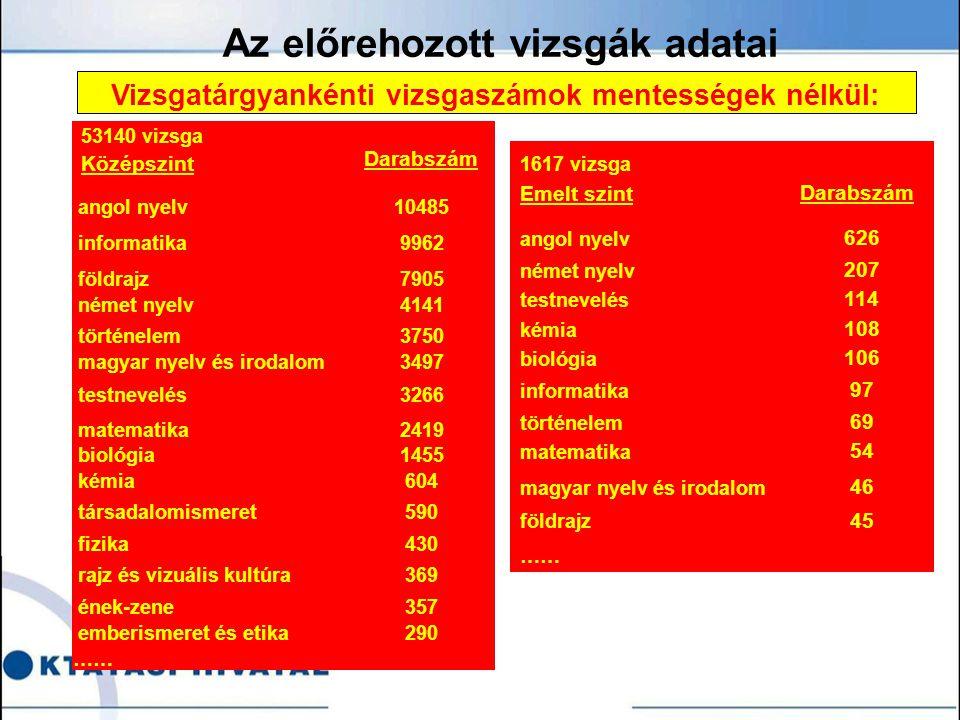 Az előrehozott vizsgák adatai Vizsgatárgyankénti vizsgaszámok mentességek nélkül: 1617 vizsga Emelt szint Darabszám angol nyelv 626 német nyelv 207 testnevelés 114 kémia 108 biológia 106 informatika 97 történelem 69 matematika 54 magyar nyelv és irodalom 46 földrajz 45 …… 53140 vizsga Középszint Darabszám angol nyelv10485 informatika9962 földrajz7905 német nyelv4141 történelem3750 magyar nyelv és irodalom3497 testnevelés3266 matematika2419 biológia1455 kémia604 társadalomismeret590 fizika430 rajz és vizuális kultúra369 ének-zene357 emberismeret és etika290 ……
