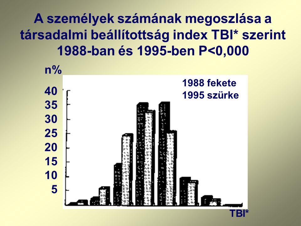 n% 40 35 30 25 20 15 10 5 TBI* A személyek számának megoszlása a társadalmi beállítottság index TBI* szerint 1988-ban és 1995-ben P<0,000 1988 fekete 1995 szürke