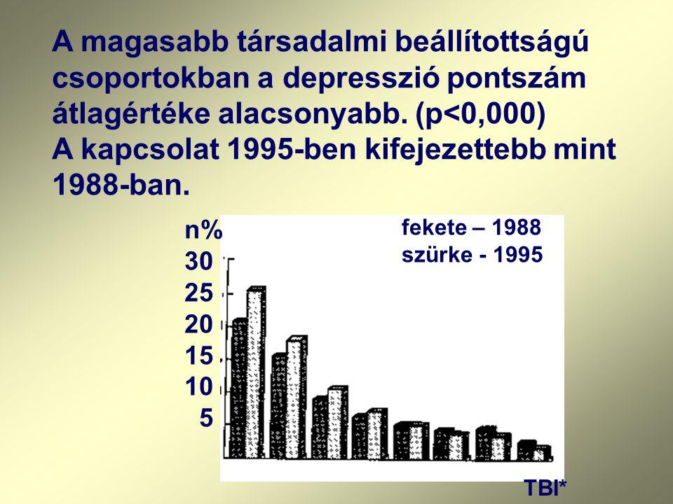 n% 30 25 20 15 10 5 TBI* fekete – 1988 szürke - 1995 A magasabb társadalmi beállítottságú csoportokban a depresszió pontszám átlagértéke alacsonyabb.