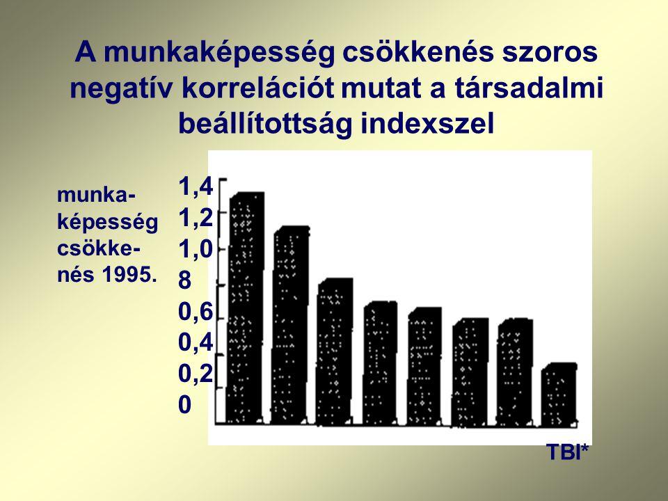 1,4 1,2 1,0 8 0,6 0,4 0,2 0 TBI* munka- képesség csökke- nés 1995.