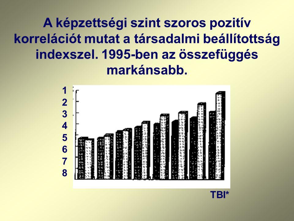 1234567812345678 TBI* A képzettségi szint szoros pozitív korrelációt mutat a társadalmi beállítottság indexszel.