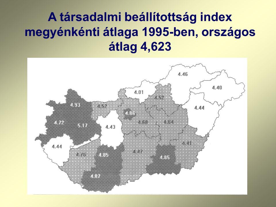 A társadalmi beállítottság index megyénkénti átlaga 1995-ben, országos átlag 4,623