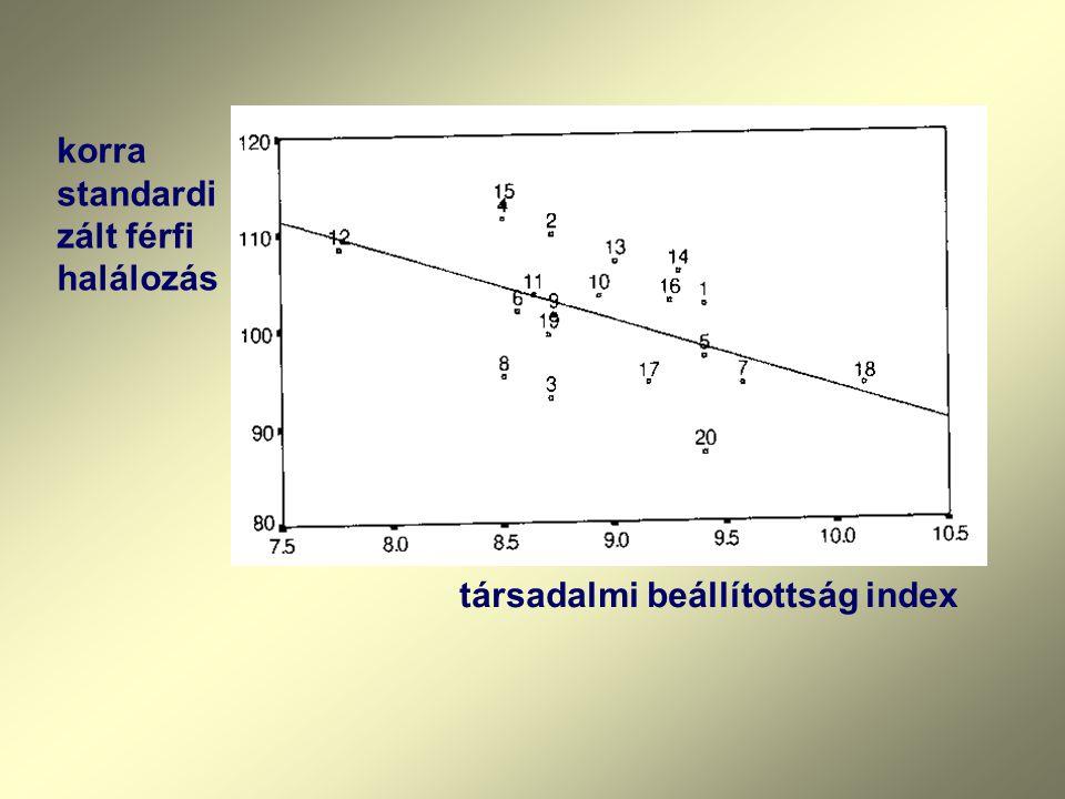 társadalmi beállítottság index korra standardi zált férfi halálozás