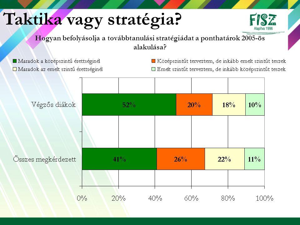 Hogyan befolyásolja a továbbtanulási stratégiádat a ponthatárok 2005-ös alakulása? Taktika vagy stratégia?