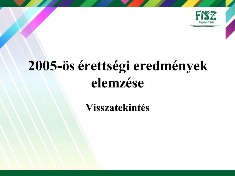 2005-ös érettségi eredmények elemzése Visszatekintés
