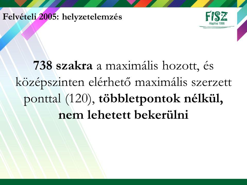 Felvételi 2005: helyzetelemzés 738 szakra a maximális hozott, és középszinten elérhető maximális szerzett ponttal (120), többletpontok nélkül, nem leh