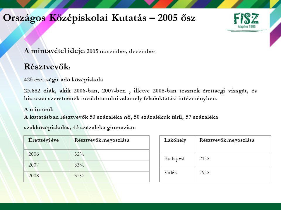 Országos Középiskolai Kutatás – 2005 ősz A mintavétel ideje : 2005 november, december Résztvevők : 425 érettségit adó középiskola 23.682 diák, akik 20