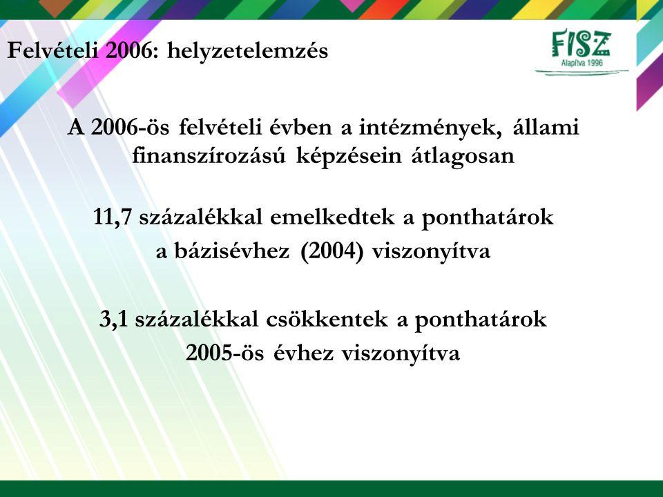 A 2006-ös felvételi évben a intézmények, állami finanszírozású képzésein átlagosan 11,7 százalékkal emelkedtek a ponthatárok a bázisévhez (2004) viszo