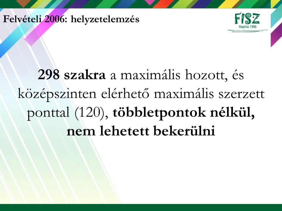 Felvételi 2006: helyzetelemzés 298 szakra a maximális hozott, és középszinten elérhető maximális szerzett ponttal (120), többletpontok nélkül, nem leh