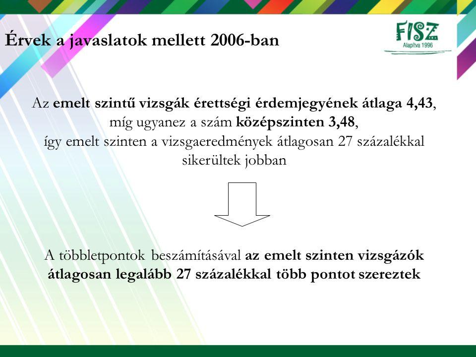 Érvek a javaslatok mellett 2006-ban Az emelt szintű vizsgák érettségi érdemjegyének átlaga 4,43, míg ugyanez a szám középszinten 3,48, így emelt szint