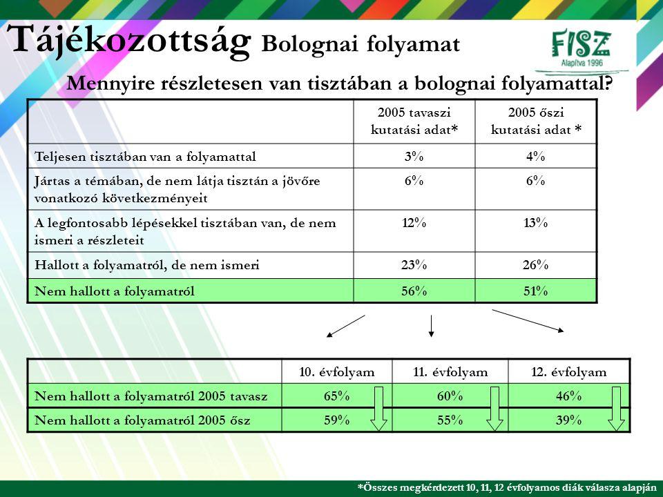 Tájékozottság Bolognai folyamat 2005 tavaszi kutatási adat* 2005 őszi kutatási adat * Teljesen tisztában van a folyamattal3%4% Jártas a témában, de ne