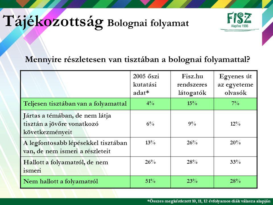 Tájékozottság Bolognai folyamat 2005 őszi kutatási adat* Fisz.hu rendszeres látogatók Egyenes út az egyeteme olvasók Teljesen tisztában van a folyamat