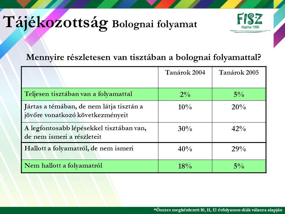 Tájékozottság Bolognai folyamat Tanárok 2004Tanárok 2005 Teljesen tisztában van a folyamattal 2%5% Jártas a témában, de nem látja tisztán a jövőre von