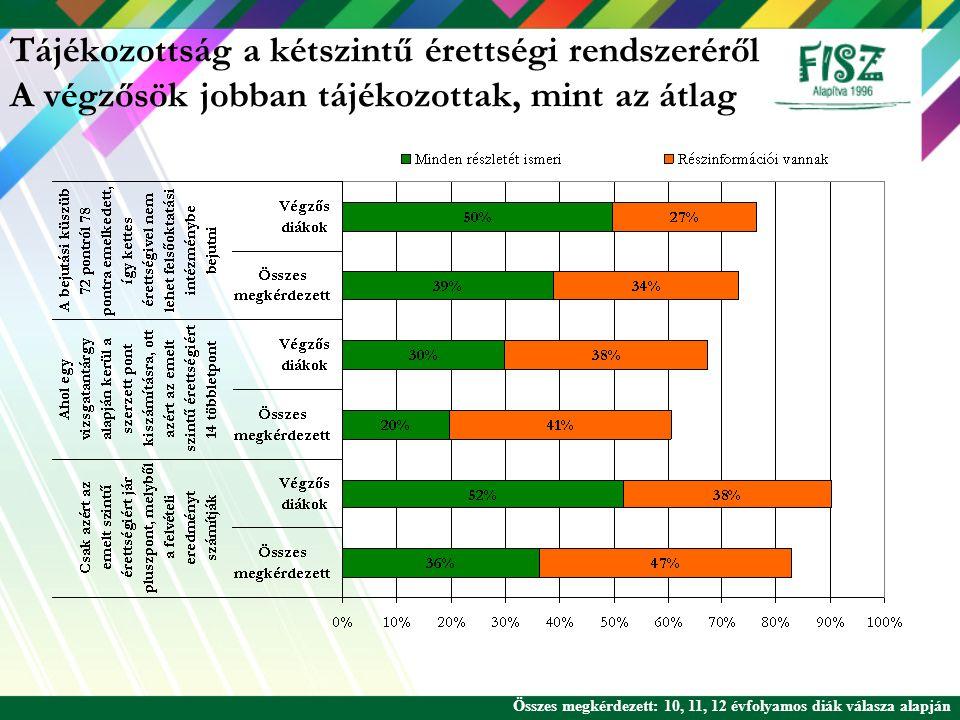 Tájékozottság Bolognai folyamat 2005 őszi kutatási adat* Fisz.hu rendszeres látogatók Egyenes út az egyeteme olvasók Teljesen tisztában van a folyamattal 4%15%7% Jártas a témában, de nem látja tisztán a jövőre vonatkozó következményeit 6%9%12% A legfontosabb lépésekkel tisztában van, de nem ismeri a részleteit 13%26%20% Hallott a folyamatról, de nem ismeri 26%28%33% Nem hallott a folyamatról 51%23%28% Mennyire részletesen van tisztában a bolognai folyamattal.