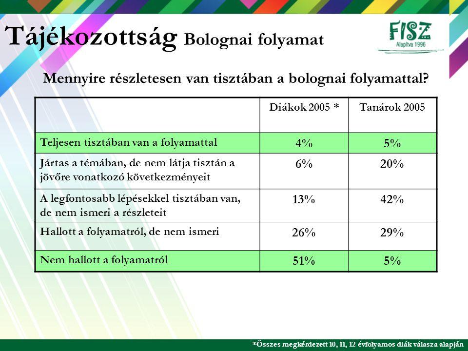 Tájékozottság Bolognai folyamat Diákok 2005 *Tanárok 2005 Teljesen tisztában van a folyamattal 4%5% Jártas a témában, de nem látja tisztán a jövőre vo