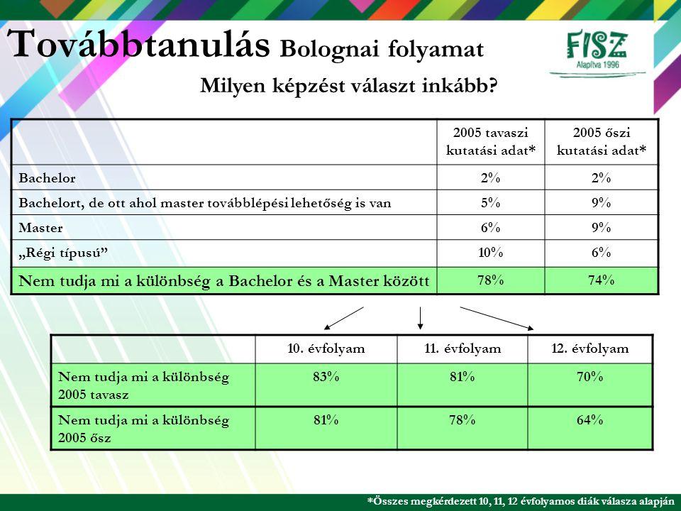 Továbbtanulás Bolognai folyamat 2005 tavaszi kutatási adat* 2005 őszi kutatási adat* Bachelor2% Bachelort, de ott ahol master továbblépési lehetőség i
