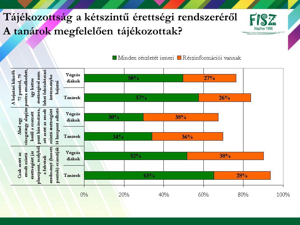 Tájékozottság Bolognai folyamat Tanárok 2004Tanárok 2005 Teljesen tisztában van a folyamattal 2%5% Jártas a témában, de nem látja tisztán a jövőre vonatkozó következményeit 10%20% A legfontosabb lépésekkel tisztában van, de nem ismeri a részleteit 30%42% Hallott a folyamatról, de nem ismeri 40%29% Nem hallott a folyamatról 18%5% Mennyire részletesen van tisztában a bolognai folyamattal.