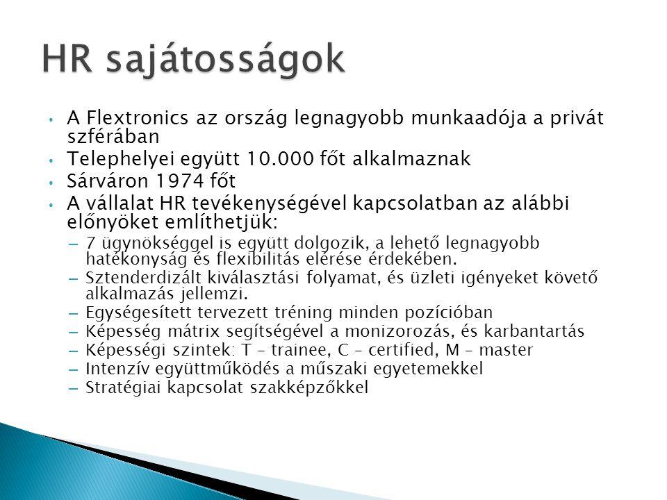 • A Flextronics az ország legnagyobb munkaadója a privát szférában • Telephelyei együtt 10.000 főt alkalmaznak • Sárváron 1974 főt • A vállalat HR tev