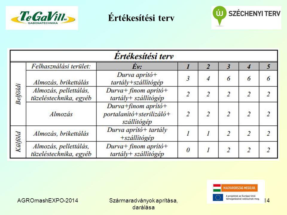 AGROmashEXPO-2014Szármaradványok aprítása, darálása 14 Értékesítési terv