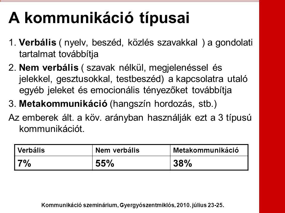 Kommunikáció szeminárium, Gyergyószentmiklós, 2010. július 23-25. A kommunikáció típusai 1. Verbális ( nyelv, beszéd, közlés szavakkal ) a gondolati t