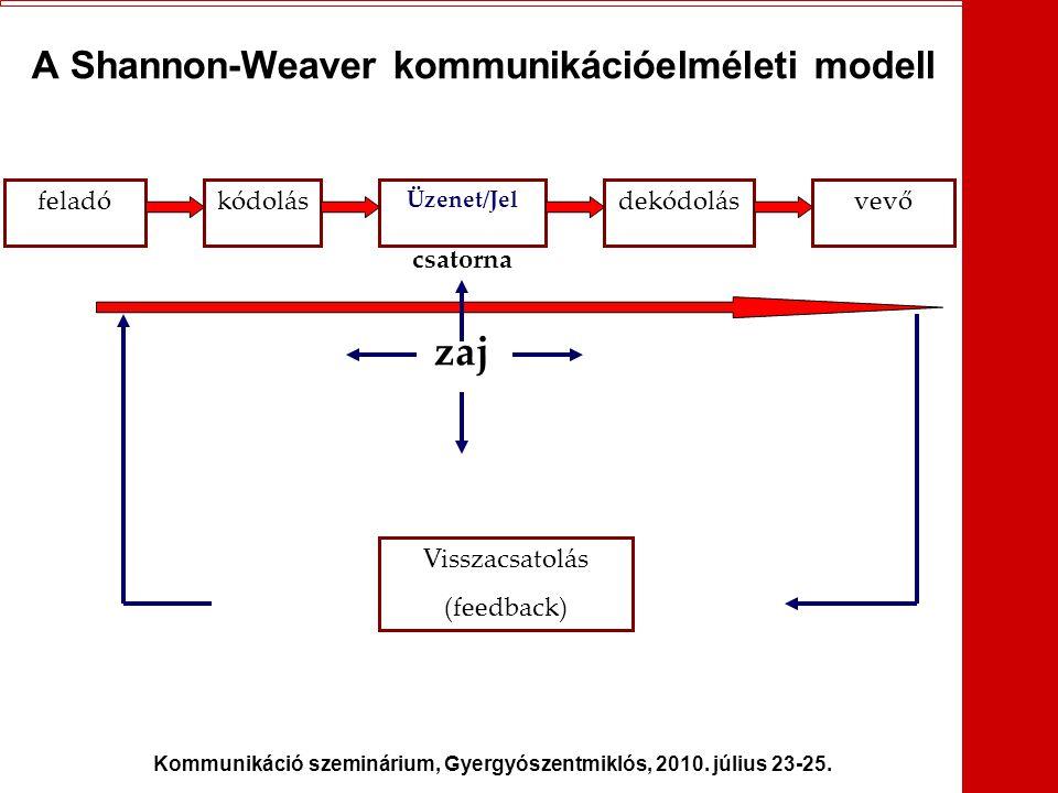Kommunikáció szeminárium, Gyergyószentmiklós, 2010. július 23-25. A Shannon-Weaver kommunikációelméleti modell feladókódolás Üzenet/Jel dekódolásvevő
