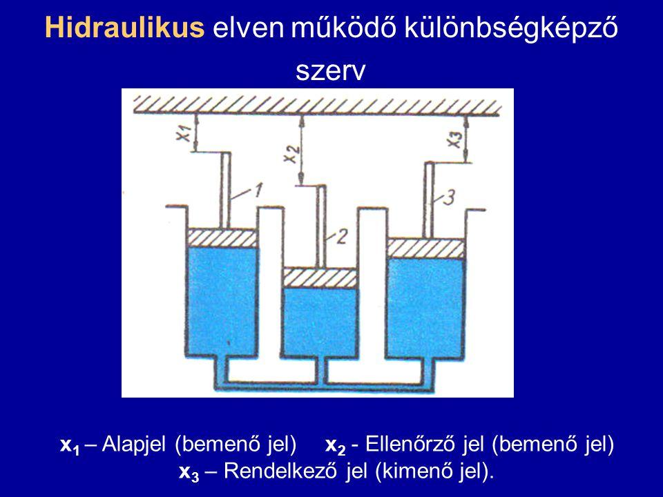 Hidraulikus elven működő különbségképző szerv x 1 – Alapjel (bemenő jel)x 2 - Ellenőrző jel (bemenő jel) x 3 – Rendelkező jel (kimenő jel).