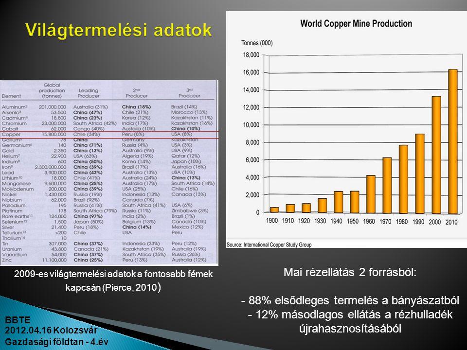 BBTE 2012.04.16 Kolozsvár Gazdasági földtan - 4.év 2009-es világtermelési adatok a fontosabb fémek kapcsán (Pierce, 2010 ) Mai rézellátás 2 forrásból: