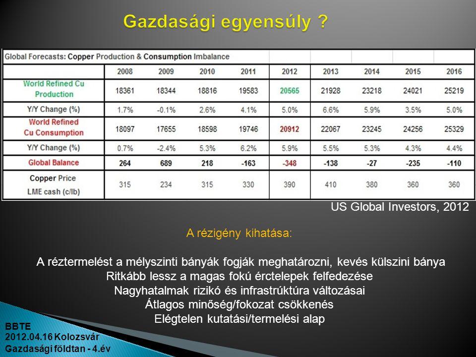 BBTE 2012.04.16 Kolozsvár Gazdasági földtan - 4.év A rézigény kihatása: A réztermelést a mélyszinti bányák fogják meghatározni, kevés külszini bánya R