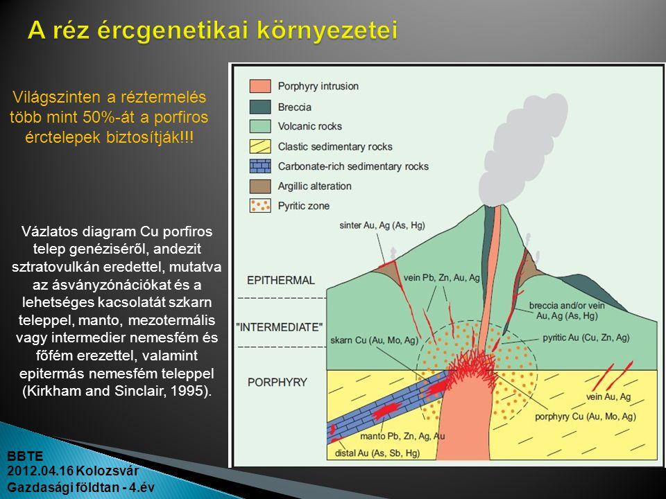BBTE 2012.04.16 Kolozsvár Gazdasági földtan - 4.év Vázlatos diagram Cu porfiros telep genéziséről, andezit sztratovulkán eredettel, mutatva az ásványz