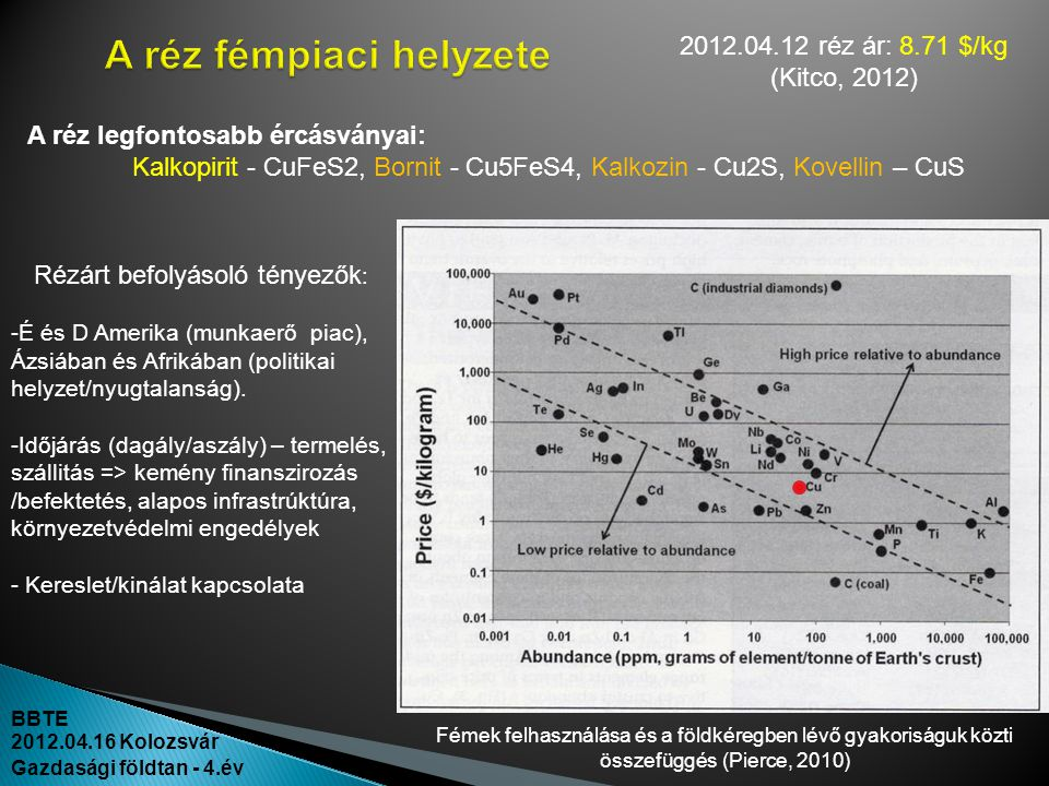 BBTE 2012.04.16 Kolozsvár Gazdasági földtan - 4.év Fémek felhasználása és a földkéregben lévő gyakoriságuk közti összefüggés (Pierce, 2010) A réz legf