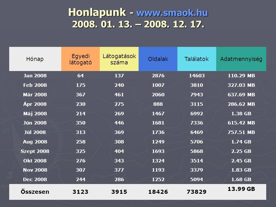 Honlapunk - www.smaok.hu 2008. 01. 13. – 2008. 12.