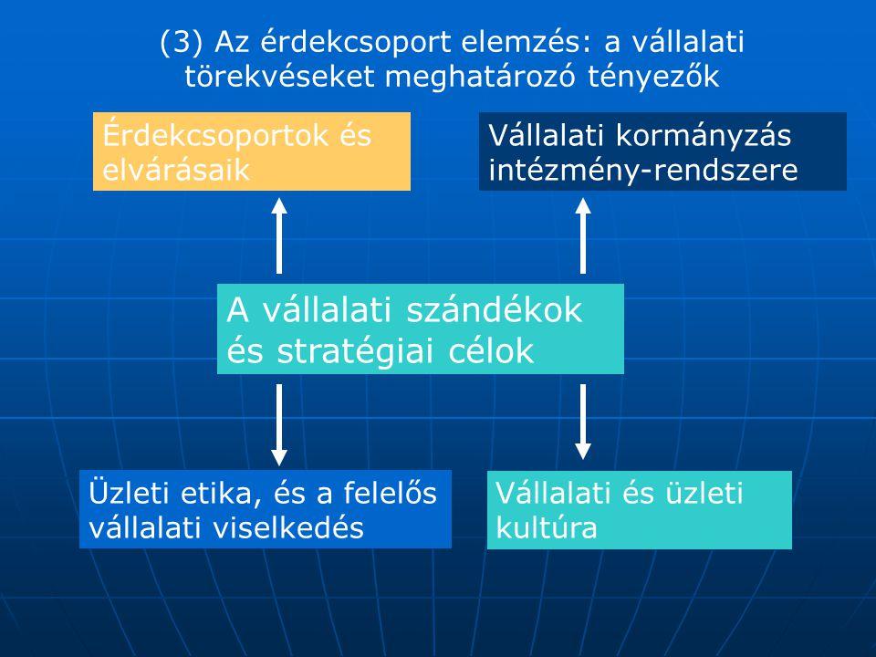 Érdekcsoportok és elvárásaik Vállalati kormányzás intézmény-rendszere Üzleti etika, és a felelős vállalati viselkedés Vállalati és üzleti kultúra A vá