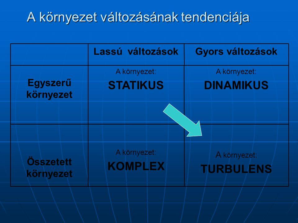 A környezet változásának tendenciája A környezet: TURBULENS A környezet: KOMPLEX Összetett környezet A környezet: DINAMIKUS A környezet: STATIKUS Egys
