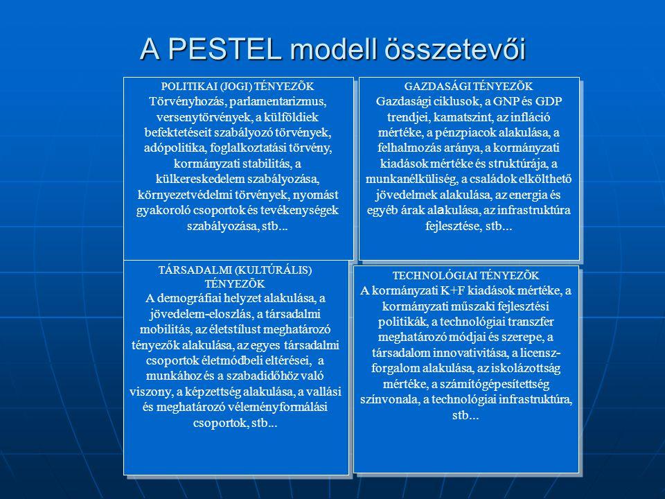 A PESTEL modell összetevői POLITIKAI (JOGI) TÉNYEZÕK Törvényhozás, parlamentarizmus, versenytörvények, a külföldiek befektetéseit szabályozó törvények
