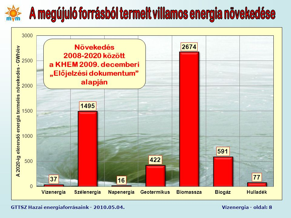 """GTTSZ Hazai energiaforrásaink - 2010.05.04.Vízenergia - oldal: 8 Növekedés 2008-2020 között a KHEM 2009. decemberi """"El ő jelzési dokumentum"""" alapján"""