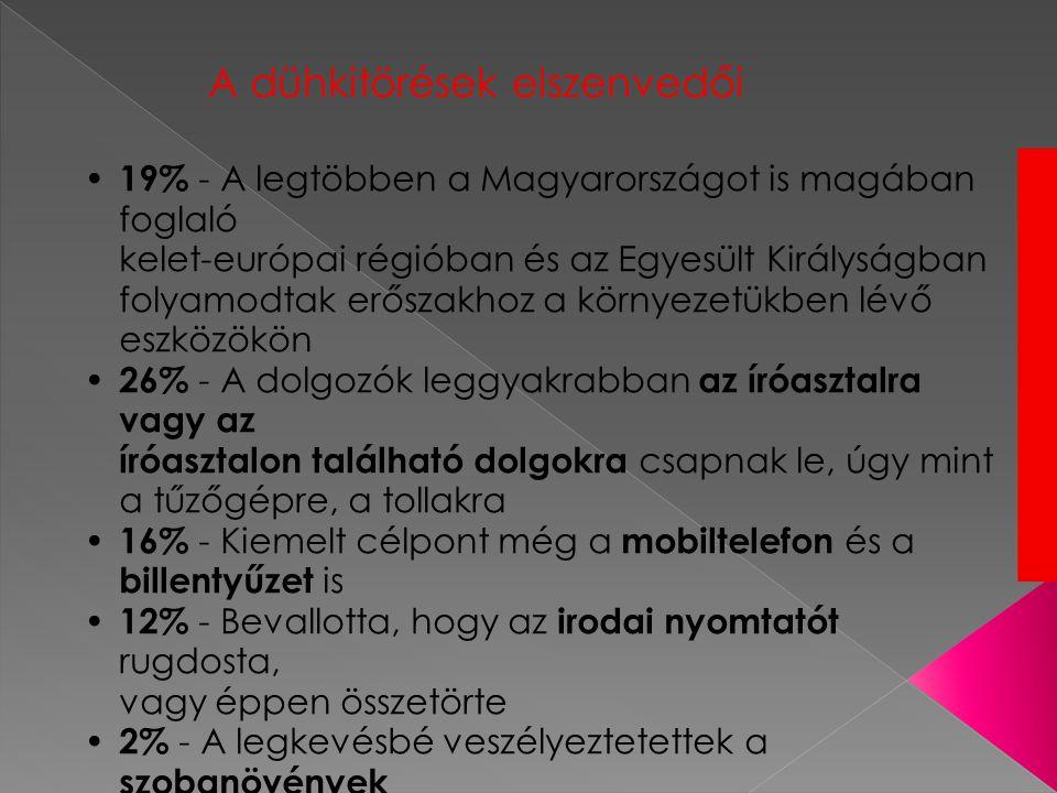 A dühkitörések elszenvedői • 19% - A legtöbben a Magyarországot is magában foglaló kelet-európai régióban és az Egyesült Királyságban folyamodtak erőszakhoz a környezetükben lévő eszközökön • 26% - A dolgozók leggyakrabban az íróasztalra vagy az íróasztalon található dolgokra csapnak le, úgy mint a tűzőgépre, a tollakra • 16% - Kiemelt célpont még a mobiltelefon és a billentyűzet is • 12% - Bevallotta, hogy az irodai nyomtatót rugdosta, vagy éppen összetörte • 2% - A legkevésbé veszélyeztetettek a szobanövények
