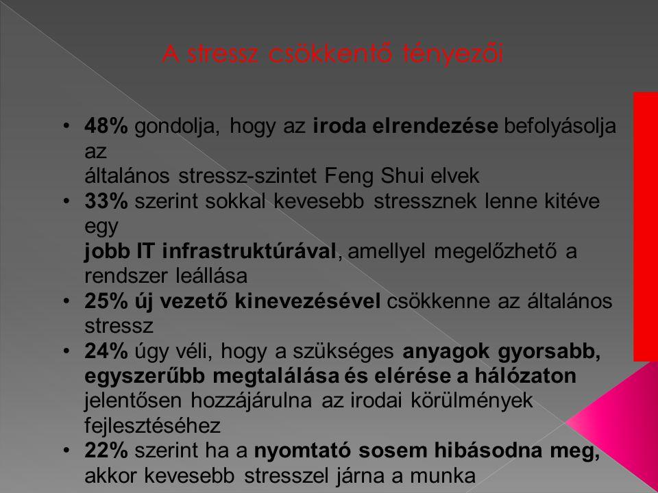 A stressz csökkentő tényezői •48% gondolja, hogy az iroda elrendezése befolyásolja az általános stressz-szintet Feng Shui elvek •33% szerint sokkal kevesebb stressznek lenne kitéve egy jobb IT infrastruktúrával, amellyel megelőzhető a rendszer leállása •25% új vezető kinevezésével csökkenne az általános stressz •24% úgy véli, hogy a szükséges anyagok gyorsabb, egyszerűbb megtalálása és elérése a hálózaton jelentősen hozzájárulna az irodai körülmények fejlesztéséhez •22% szerint ha a nyomtató sosem hibásodna meg, akkor kevesebb stresszel járna a munka