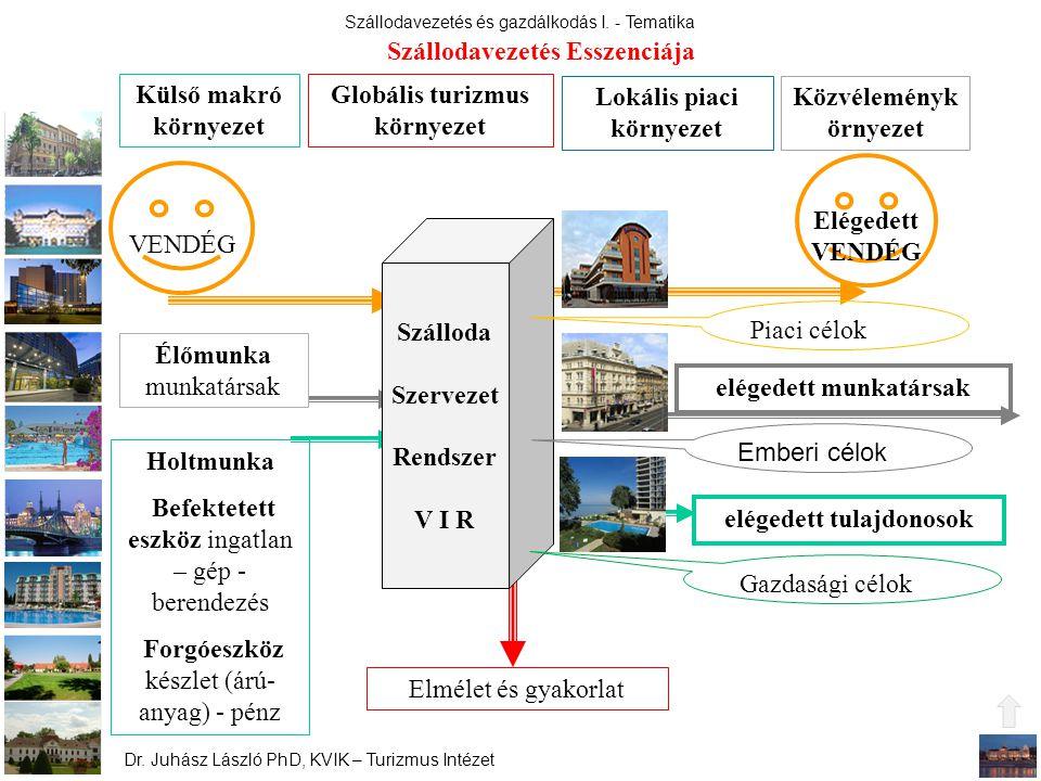 Szállodavezetés és gazdálkodás I. - Tematika Dr. Juhász László PhD, KVIK – Turizmus Intézet Holtmunka Befektetett eszköz ingatlan – gép - berendezés F