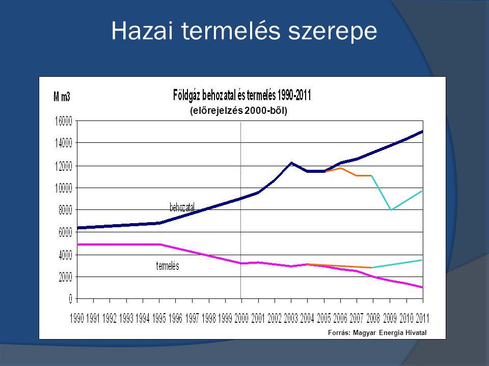 Hazai termelés szerepe (előrejelzés 2000-ből) Forrás: Magyar Energia Hivatal