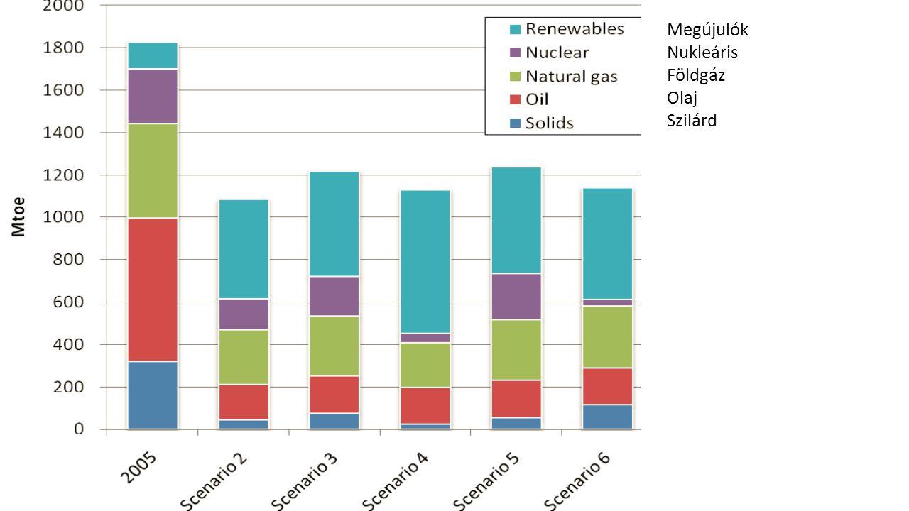 Megújulók Nukleáris Földgáz Olaj Szilárd