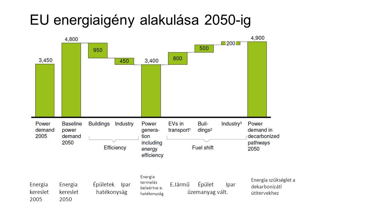 EU energiaigény alakulása 2050-ig Energia kereslet 2005 Energia kereslet 2050 ÉpületekIpar hatékonyság Energia termelés beleértve e. hatékonyság E.Jár