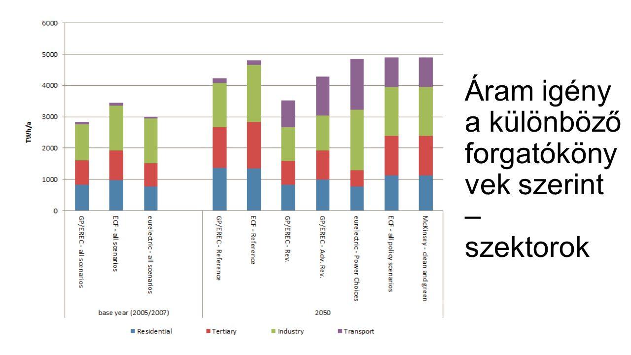 Áram igény a különböző forgatóköny vek szerint – szektorok