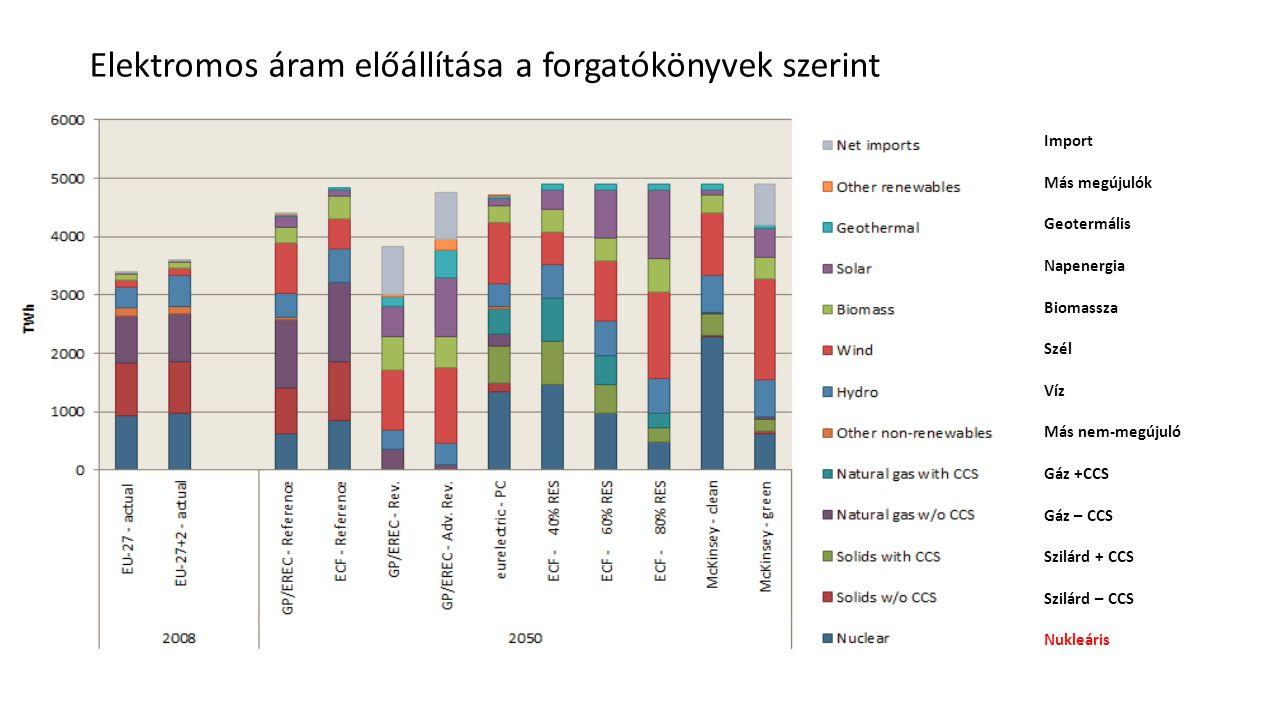 Elektromos áram előállítása a forgatókönyvek szerint Import Más megújulók Geotermális Napenergia Biomassza Szél Víz Más nem-megújuló Gáz +CCS Gáz – CC