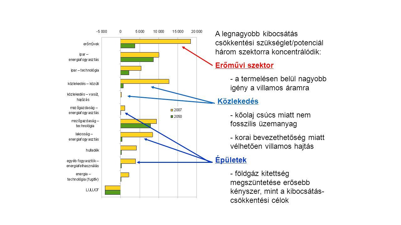 A legnagyobb kibocsátás csökkentési szükséglet/potenciál három szektorra koncentrálódik: Erőművi szektor - a termelésen belül nagyobb igény a villamos