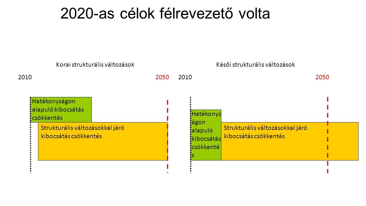 2020-as célok félrevezető volta Strukturális változásokkal járó kibocsátás csökkentés Hatékonyságon alapuló kibocsátás csökkentés 2050 Korai strukturá