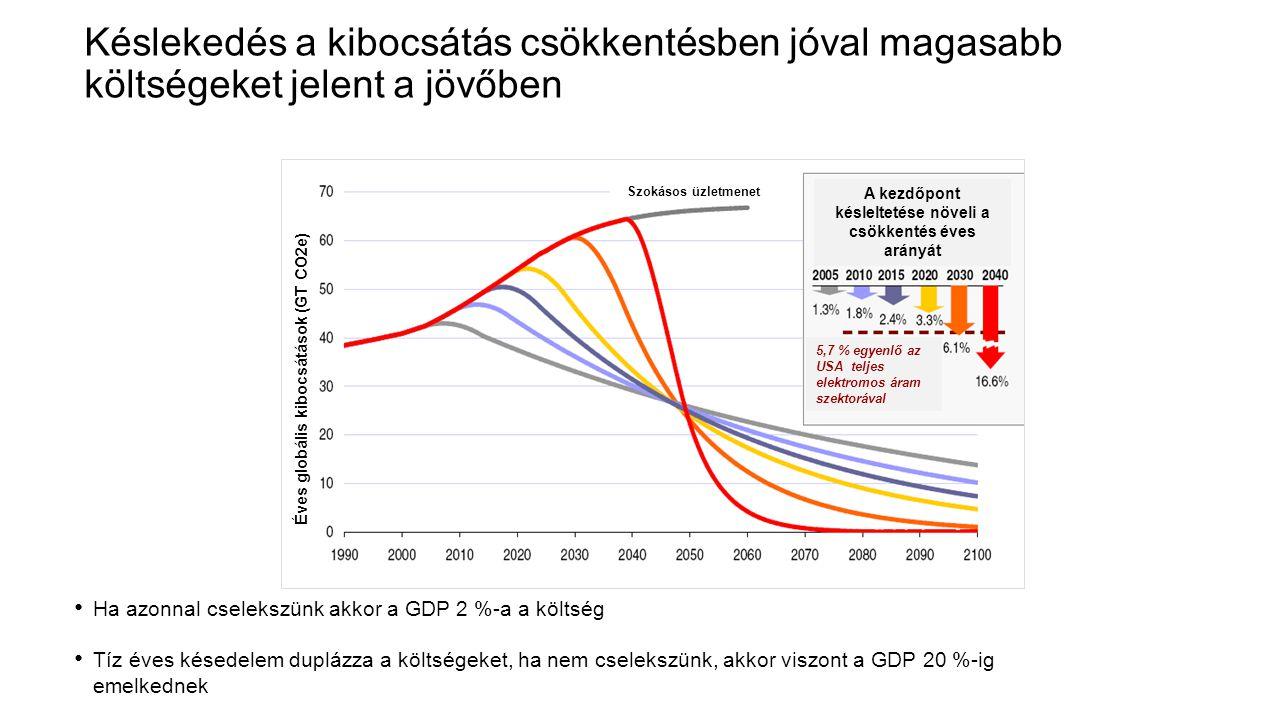 Késlekedés a kibocsátás csökkentésben jóval magasabb költségeket jelent a jövőben • Ha azonnal cselekszünk akkor a GDP 2 %-a a költség • Tíz éves kése