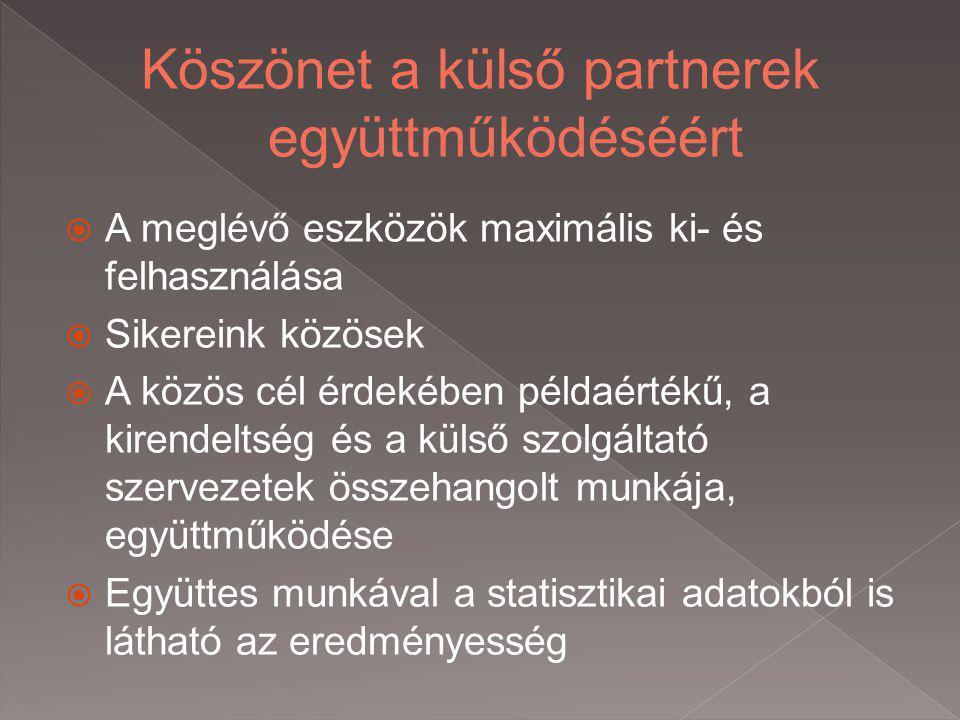  A meglévő eszközök maximális ki- és felhasználása  Sikereink közösek  A közös cél érdekében példaértékű, a kirendeltség és a külső szolgáltató szervezetek összehangolt munkája, együttműködése  Együttes munkával a statisztikai adatokból is látható az eredményesség